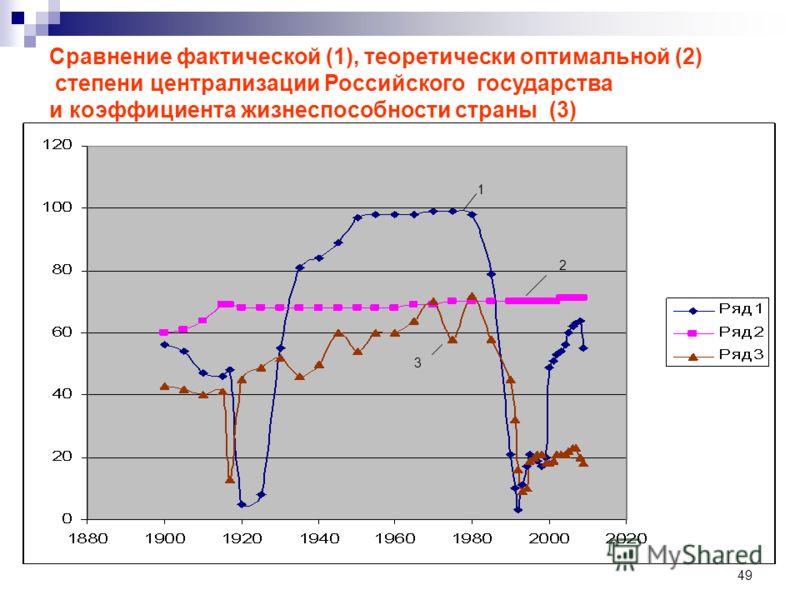 49 1 2 3 Сравнение фактической (1), теоретически оптимальной (2) степени централизации Российского государства и коэффициента жизнеспособности страны (3)
