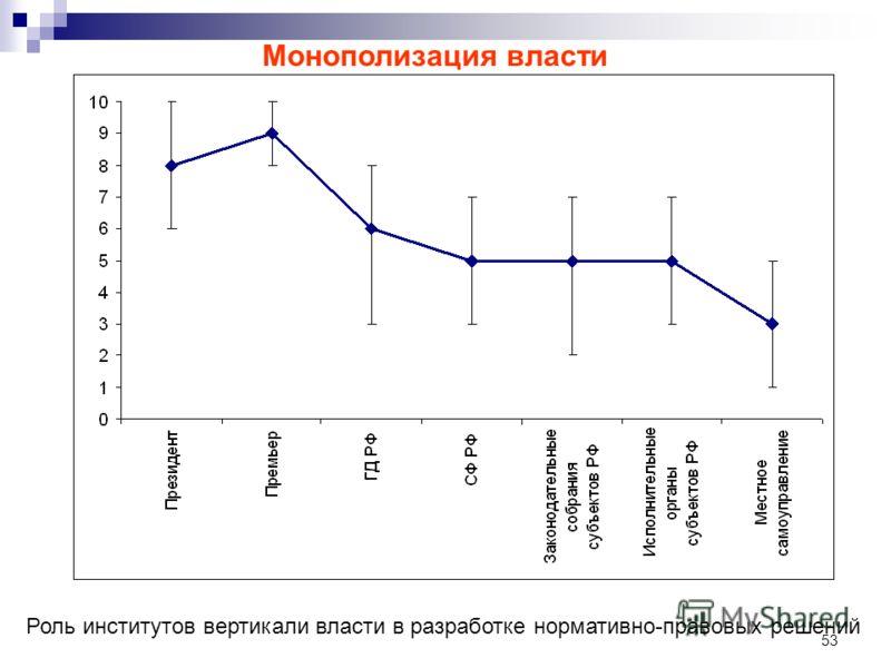 53 Роль институтов вертикали власти в разработке нормативно-правовых решений Монополизация власти