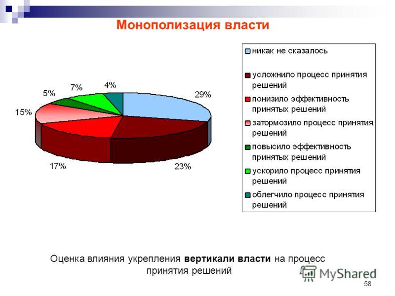 58 Оценка влияния укрепления вертикали власти на процесс принятия решений Монополизация власти