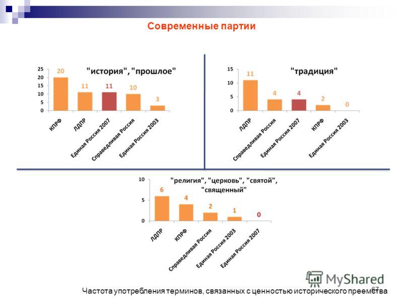 67 Частота употребления терминов, связанных с ценностью исторического преемства Современные партии