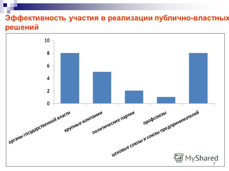 7 Эффективность участия в реализации публично-властных решений