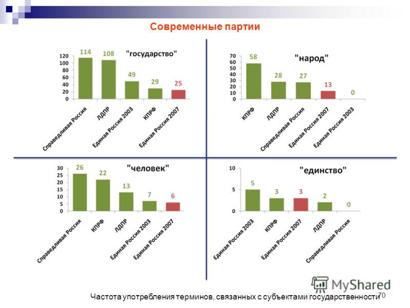 70 Частота употребления терминов, связанных с субъектами государственности Современные партии