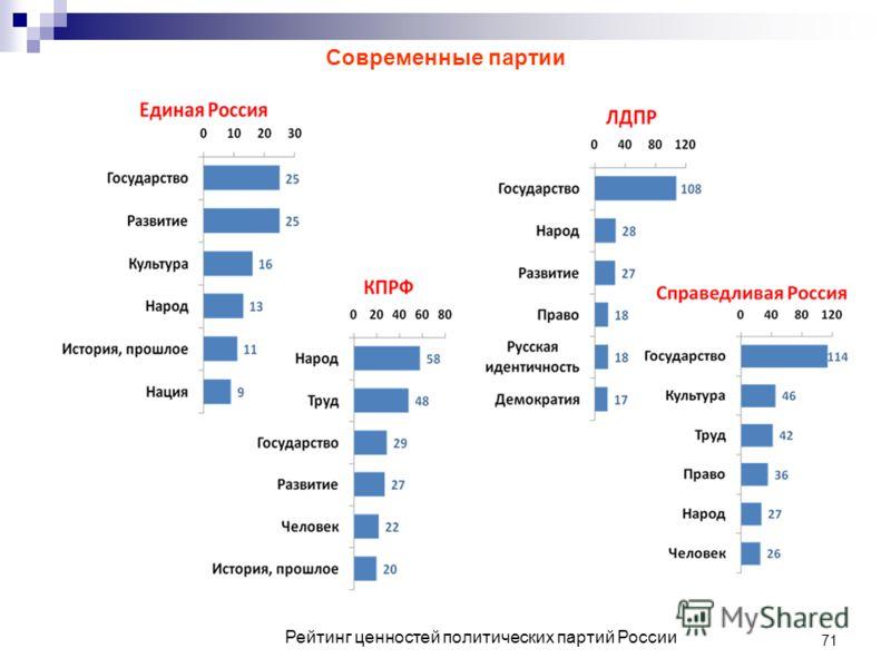 71 Рейтинг ценностей политических партий России Современные партии