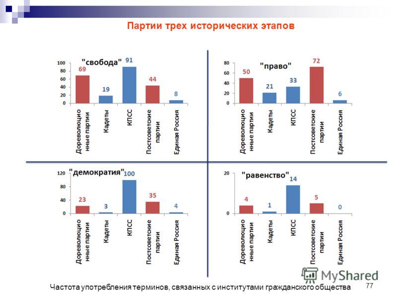77 Частота употребления терминов, связанных с институтами гражданского общества Партии трех исторических этапов