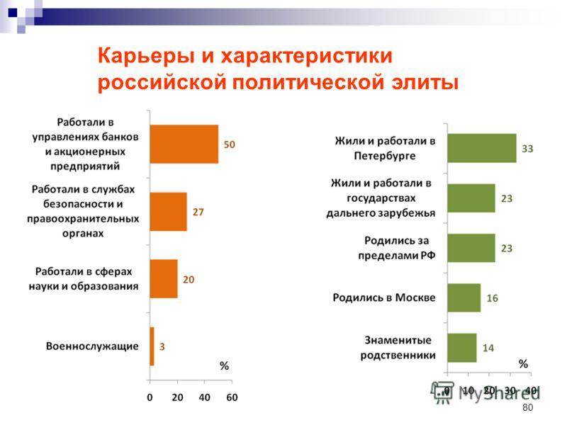 80 Карьеры и характеристики российской политической элиты