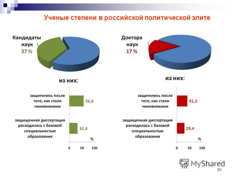 81 Ученые степени в российской политической элите