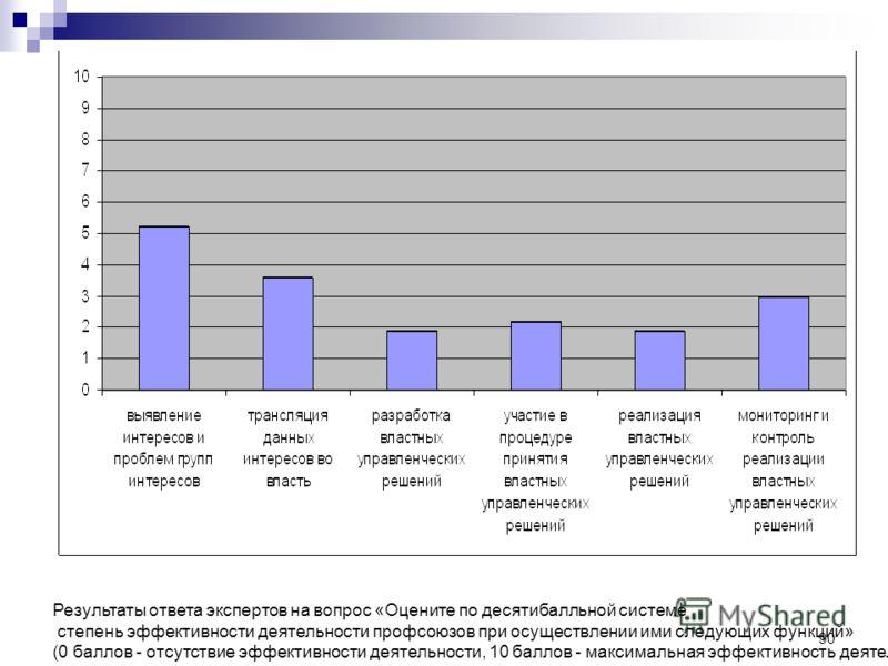 90 Результаты ответа экспертов на вопрос «Оцените по десятибалльной системе степень эффективности деятельности профсоюзов при осуществлении ими следующих функций» (0 баллов - отсутствие эффективности деятельности, 10 баллов - максимальная эффективнос