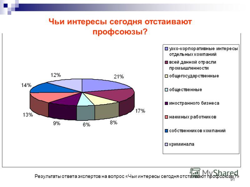 91 Результаты ответа экспертов на вопрос «Чьи интересы сегодня отстаивают профсоюзы?» Чьи интересы сегодня отстаивают профсоюзы?