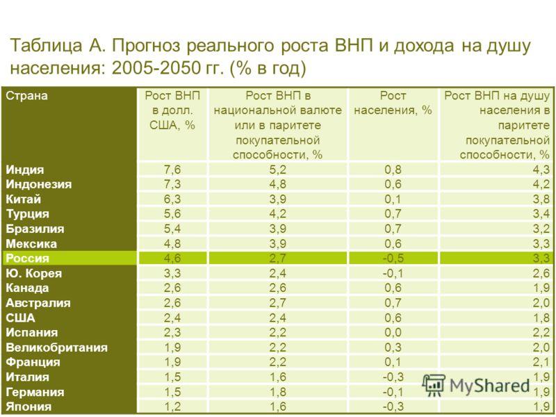 PricewaterhouseCoopers 10 Апрель 2006 г. Slide 5 Таблица A. Прогноз реального роста ВНП и дохода на душу населения: 2005-2050 гг. (% в год) СтранаРост ВНП в долл. США, % Рост ВНП в национальной валюте или в паритете покупательной способности, % Рост