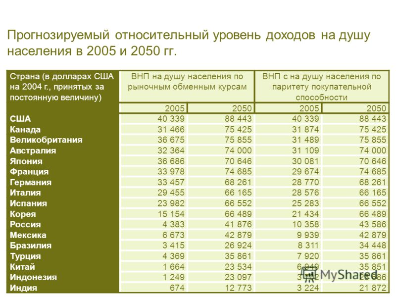 PricewaterhouseCoopers 10 Апрель 2006 г. Slide 7 Прогнозируемый относительный уровень доходов на душу населения в 2005 и 2050 гг. Страна (в долларах США на 2004 г., принятых за постоянную величину) ВНП на душу населения по рыночным обменным курсам ВН