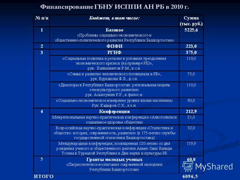 Финансирование ГБНУ ИСППИ АН РБ в 2010 г.