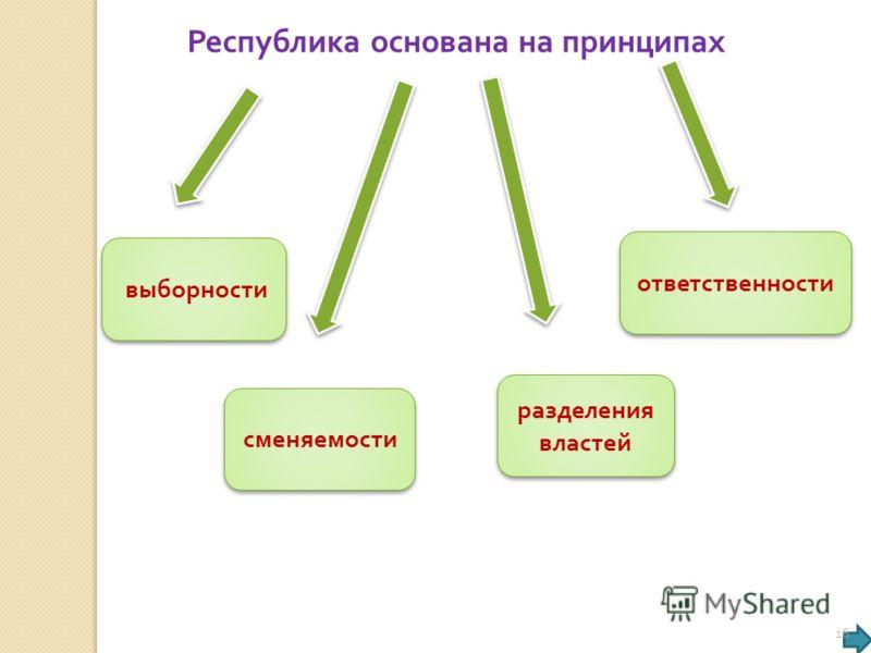 Республика основана на принципах выборности сменяемости разделения властей ответственности 16