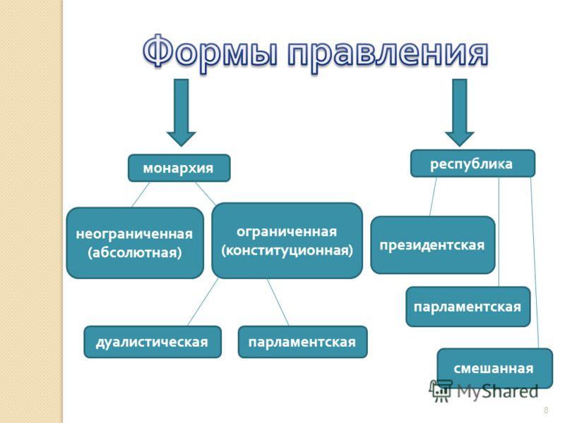 монархия республика неограниченная ( абсолютная ) ограниченная ( конституционная ) дуалистическаяпарламентская президентская парламентская смешанная 8