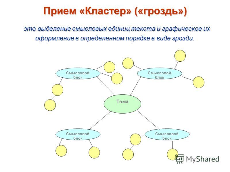 Тема Смысловой блок Прием «Кластер» («гроздь») это выделение смысловых единиц текста и графическое их оформление в определенном порядке в виде грозди.