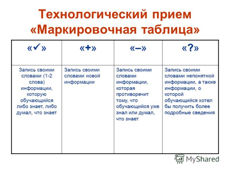 Технологический прием «Маркировочная таблица» « » «+»«+»«+»«+» «–»«–»«–»«–» «?»«?»«?»«?» Запись своими словами (1-2 слова) информации, которую обучающийся либо знает, либо думал, что знает Запись своими словами новой информации Запись своими словами