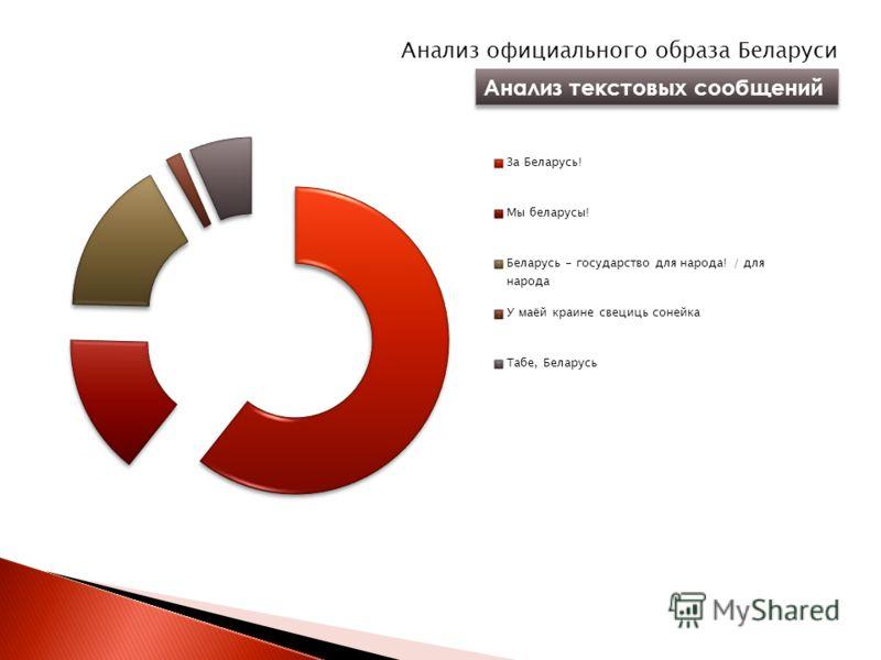 Анализ официального образа Беларуси Анализ текстовых сообщений