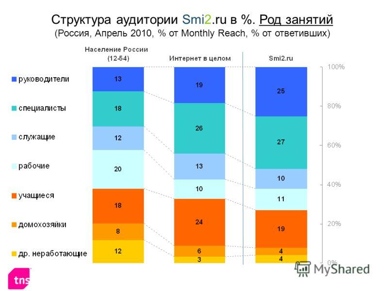 Структура аудитории Smi2.ru в %. Род занятий (Россия, Апрель 2010, % от Monthly Reach, % от ответивших)