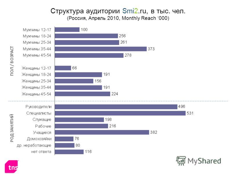 Структура аудитории Smi2.ru, в тыс. чел. (Россия, Апрель 2010, Monthly Reach 000) ПОЛ / ВОЗРАСТ РОД ЗАНЯТИЙ