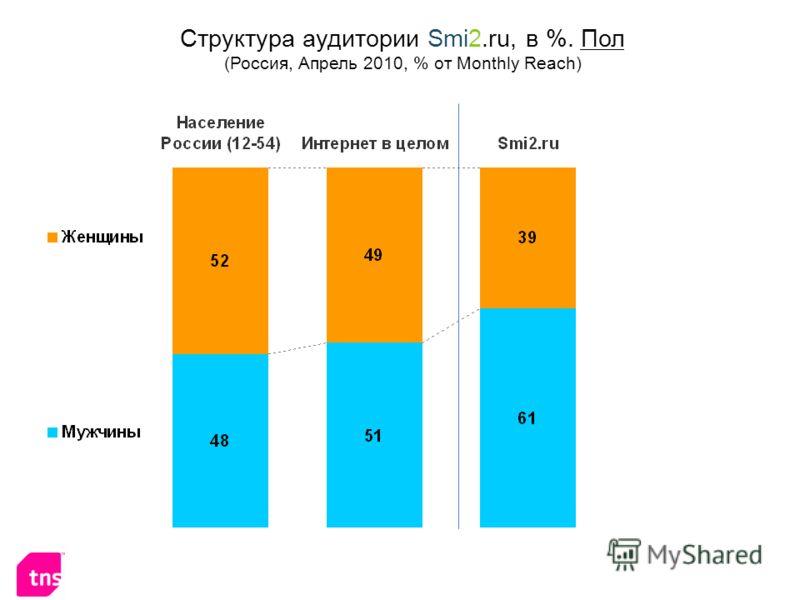 Структура аудитории Smi2.ru, в %. Пол (Россия, Апрель 2010, % от Monthly Reach)