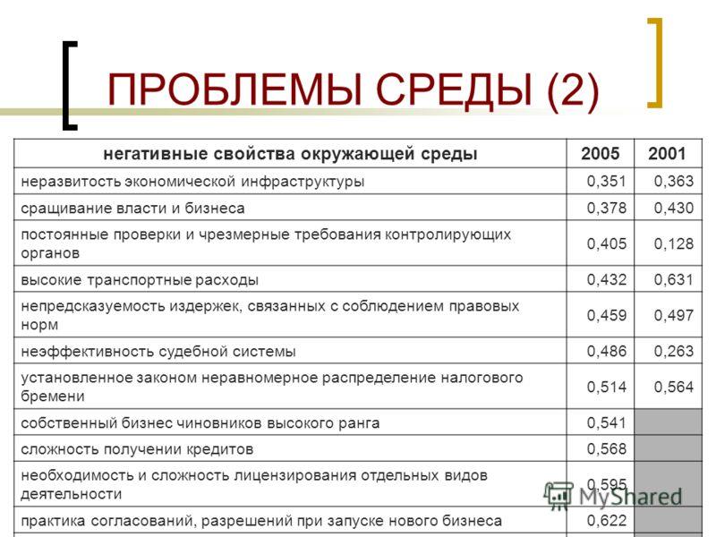 6 ПРОБЛЕМЫ СРЕДЫ (1) негативные свойства окружающей среды20052001 дорогие кредиты (высокие процентные ставки) 0,0270,296 неэффективность бюрократической машины 0,0540,095 высокий уровень налоговых ставок 0,0810,027 отсутствие ясной и четкой экономиче