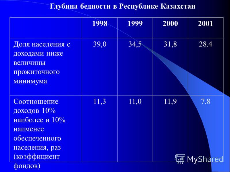 Глубина бедности в Республике Казахстан 1998199920002001 Доля населения с доходами ниже величины прожиточного минимума 39,034,531,828.4 Соотношение доходов 10% наиболее и 10% наименее обеспеченного населения, раз (коэффициент фондов) 11,311,011,97.8