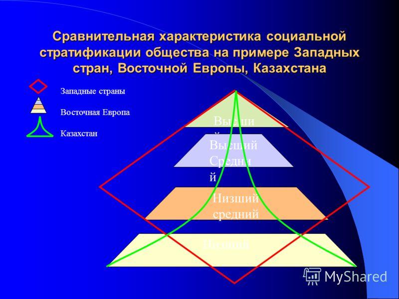 Сравнительная характеристика социальной стратификации общества на примере Западных стран, Восточной Европы, Казахстана Высши й Высший Средни й Низший средний Низший Западные страны Восточная Европа Казахстан