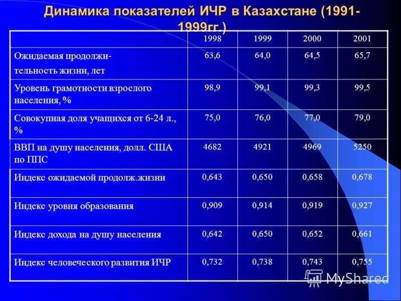 Динамика показателей ИЧР в Казахстане (1991- 1999гг.) 1998199920002001 Ожидаемая продолжи- тельность жизни, лет 63,664,064,565,7 Уровень грамотности взрослого населения, % 98,999,199,399,5 Совокупная доля учащихся от 6-24 л., % 75,076,077,079,0 ВВП н