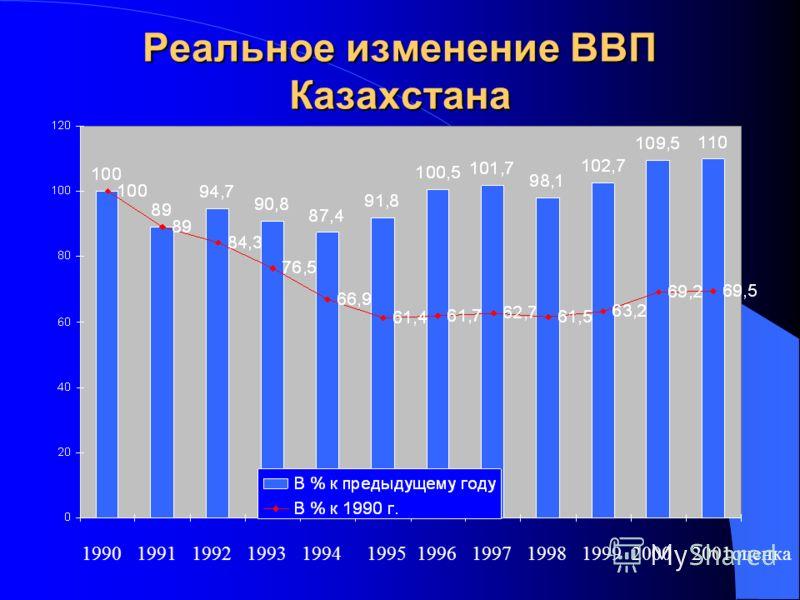 Реальное изменение ВВП Казахстана 1990 1991 1992 1993 1994 1995 1996 1997 1998 1999 2000 2001оценка