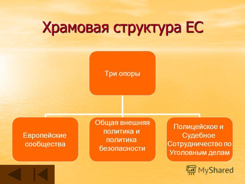 Храмовая структура ЕС Три опоры Европейские сообщества Общая внешняя политика и политика безопасности Полицейское и Судебное Сотрудничество по Уголовным делам