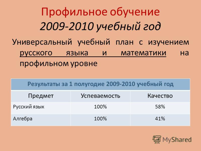 Профильное обучение 2009-2010 учебный год Универсальный учебный план с изучением русского языка и математики на профильном уровне Результаты за 1 полугодие 2009-2010 учебный год ПредметУспеваемостьКачество Русский язык100%58% Алгебра100%41%