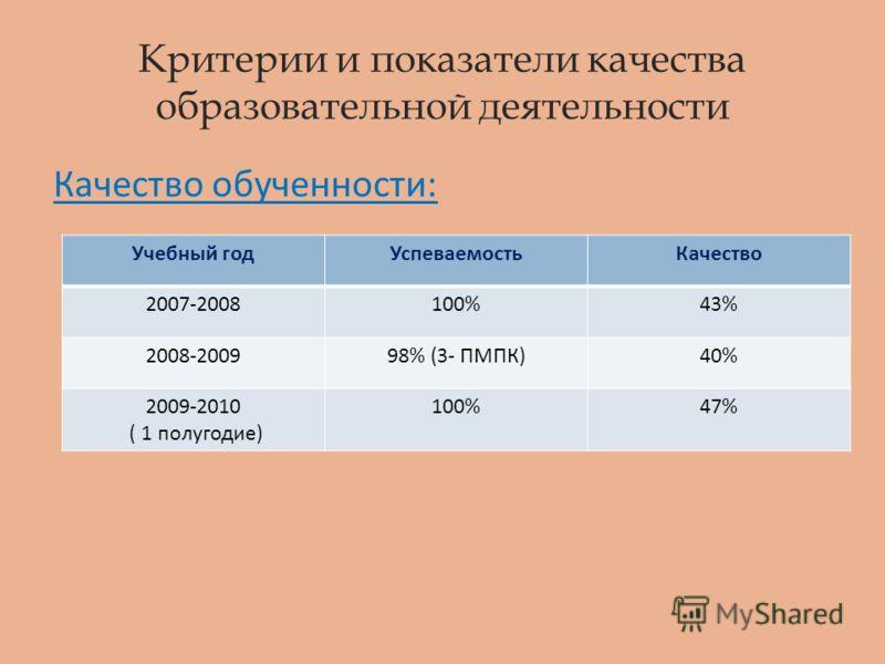 Критерии и показатели качества образовательной деятельности Качество обученности: Учебный годУспеваемостьКачество 2007-2008100%43% 2008-200998% (3- ПМПК)40% 2009-2010 ( 1 полугодие) 100%47%