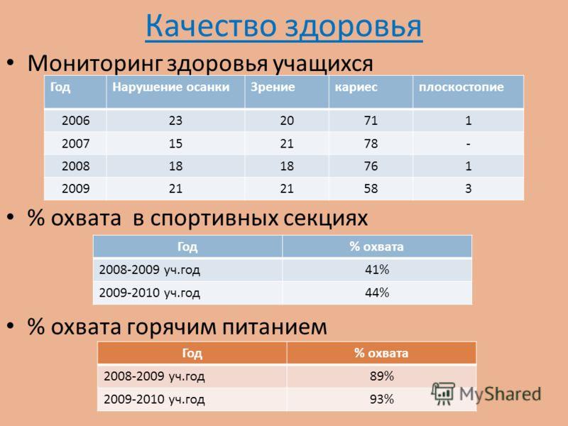 Качество здоровья Мониторинг здоровья учащихся % охвата в спортивных секциях % охвата горячим питанием Год% охвата 2008-2009 уч.год41% 2009-2010 уч.год44% Год% охвата 2008-2009 уч.год89% 2009-2010 уч.год93% ГодНарушение осанкиЗрениекариесплоскостопие