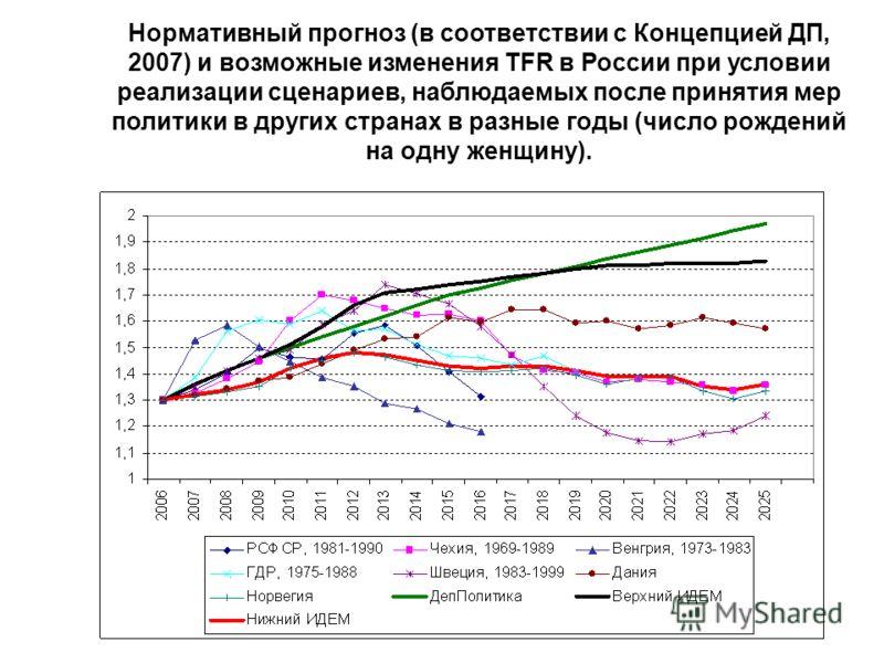 Нормативный прогноз (в соответствии с Концепцией ДП, 2007) и возможные изменения TFR в России при условии реализации сценариев, наблюдаемых после принятия мер политики в других странах в разные годы (число рождений на одну женщину).