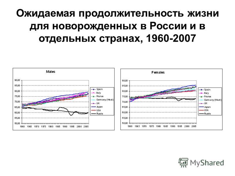 Ожидаемая продолжительность жизни для новорожденных в России и в отдельных странах, 1960-2007