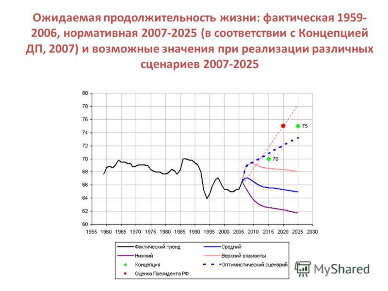 Ожидаемая продолжительность жизни: фактическая 1959- 2006, нормативная 2007-2025 (в соответствии с Концепцией ДП, 2007) и возможные значения при реализации различных сценариев 2007-2025