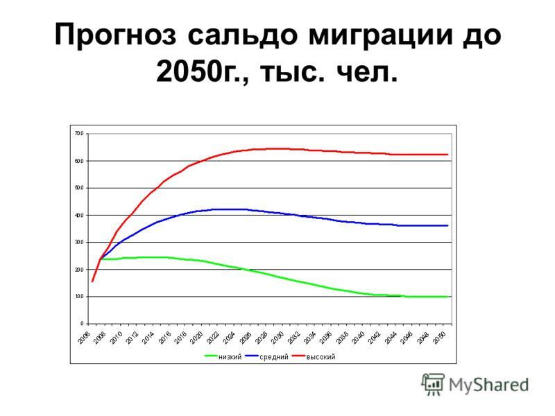 Прогноз сальдо миграции до 2050г., тыс. чел.