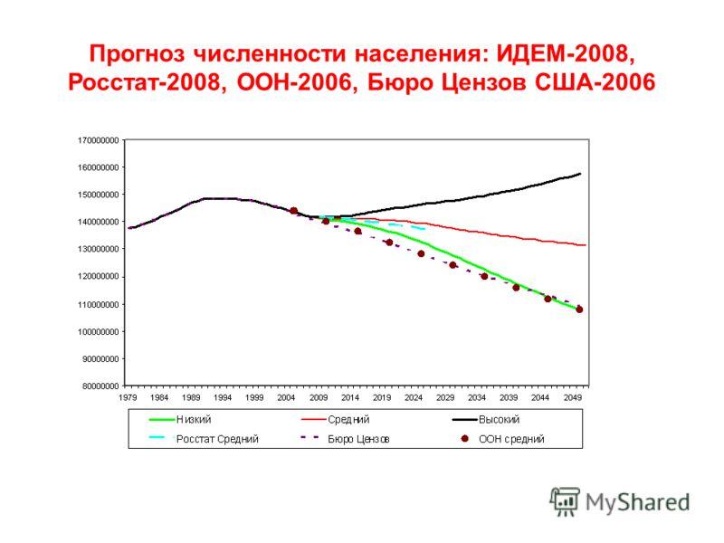 Прогноз численности населения: ИДЕМ-2008, Росстат-2008, ООН-2006, Бюро Цензов США-2006
