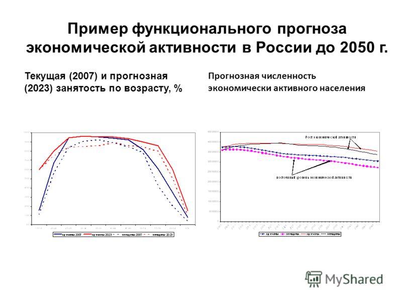 Пример функционального прогноза экономической активности в России до 2050 г. Текущая (2007) и прогнозная (2023) занятость по возрасту, % Прогнозная численность экономически активного населения