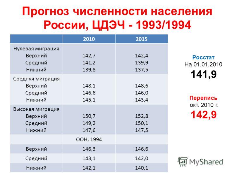 Прогноз численности населения России, ЦДЭЧ - 1993/1994 20102015 Нулевая миграция Верхний Средний Нижний 142,7 141,2 139,8 142,4 139,9 137,5 Средняя миграция Верхний Средний Нижний 148,1 146,6 145,1 148,6 146,0 143,4 Высокая миграция Верхний Средний Н