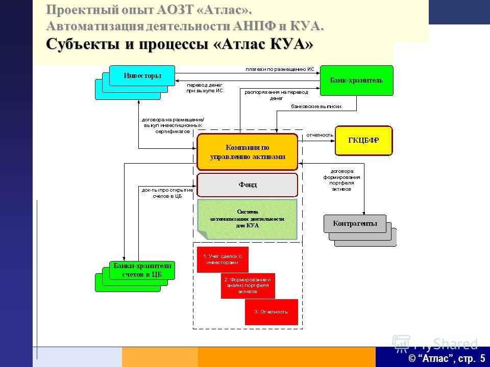 © Атлас, стр. 5 Проектный опыт АОЗТ «Атлас». Автоматизация деятельности АНПФ и КУА. Субъекты и процессы «Атлас КУА»