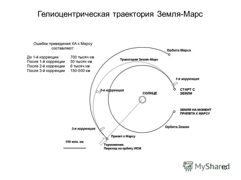 10 Гелиоцентрическая траектория Земля-Марс