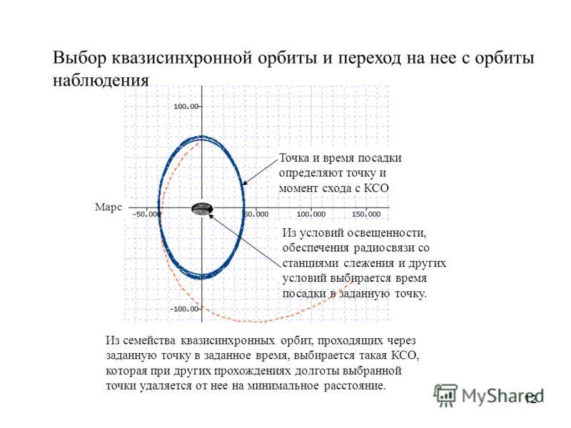 12 Из семейства квазисинхронных орбит, проходящих через заданную точку в заданное время, выбирается такая КСО, которая при других прохождениях долготы выбранной точки удаляется от нее на минимальное расстояние. Марс Из условий освещенности, обеспечен