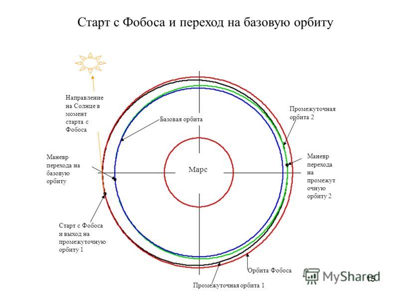 15 Марс Старт с Фобоса и выход на промежуточную орбиту 1 Орбита Фобоса Промежуточная орбита 1 Промежуточная орбита 2 Базовая орбита Маневр перехода на промежут очную орбиту 2 Направление на Солнце в момент старта с Фобоса Маневр перехода на базовую о