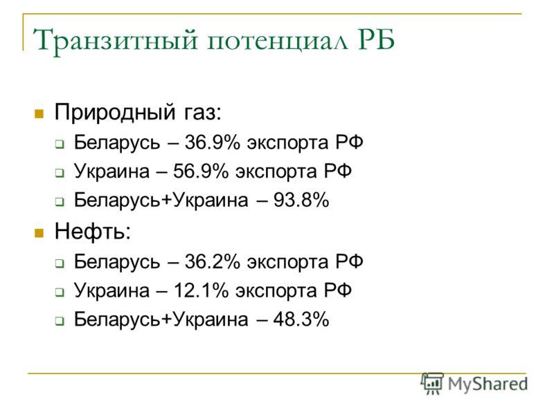 Транзитный потенциал РБ Природный газ: Беларусь – 36.9% экспорта РФ Украина – 56.9% экспорта РФ Беларусь+Украина – 93.8% Нефть: Беларусь – 36.2% экспорта РФ Украина – 12.1% экспорта РФ Беларусь+Украина – 48.3%