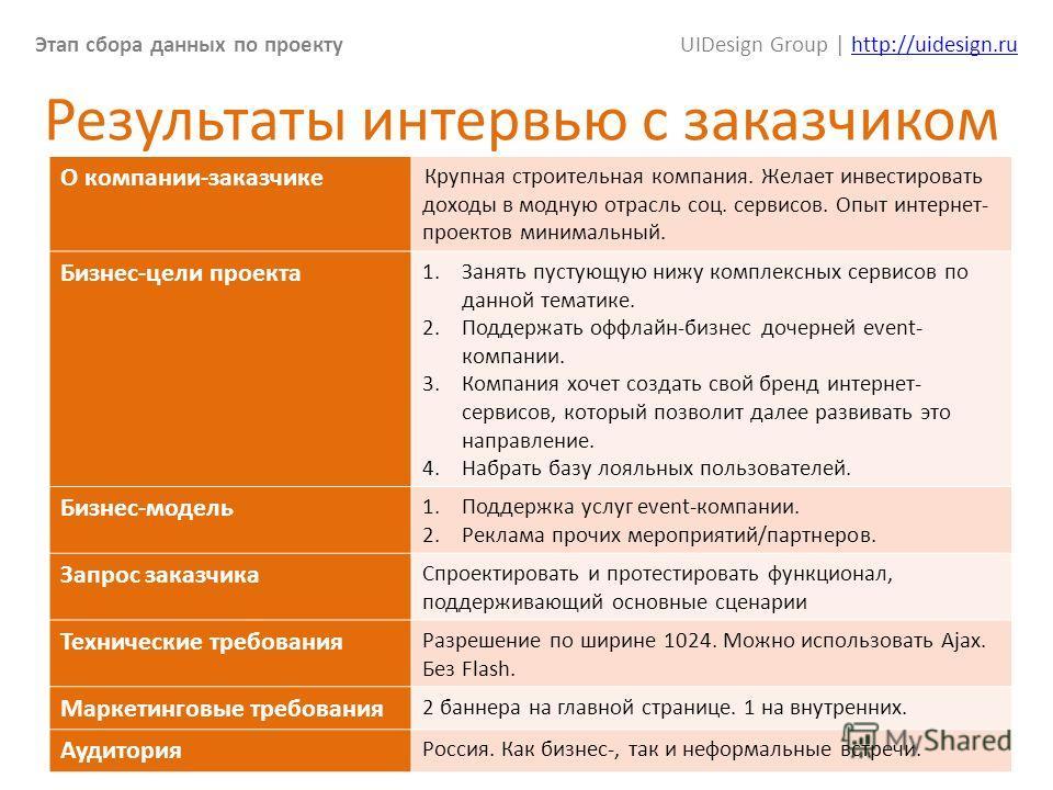 Этап сбора данных по проектуUIDesign Group | http://uidesign.ruhttp://uidesign.ru 14 Результаты интервью с заказчиком О компании-заказчике Крупная строительная компания. Желает инвестировать доходы в модную отрасль соц. сервисов. Опыт интернет- проек