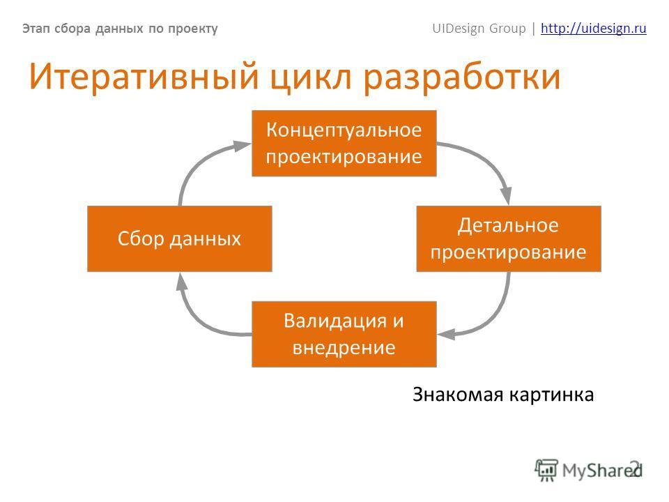 Этап сбора данных по проектуUIDesign Group | http://uidesign.ruhttp://uidesign.ru 2 Итеративный цикл разработки Знакомая картинка