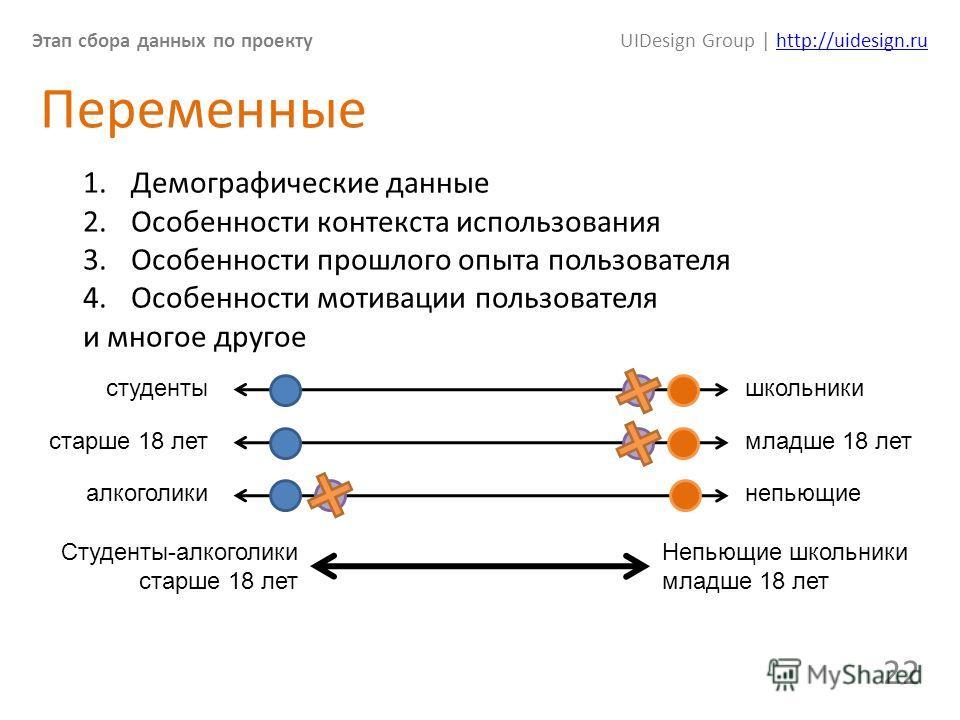 Этап сбора данных по проектуUIDesign Group | http://uidesign.ruhttp://uidesign.ru 22 Переменные 1. Демографические данные 2. Особенности контекста использования 3. Особенности прошлого опыта пользователя 4. Особенности мотивации пользователя и многое