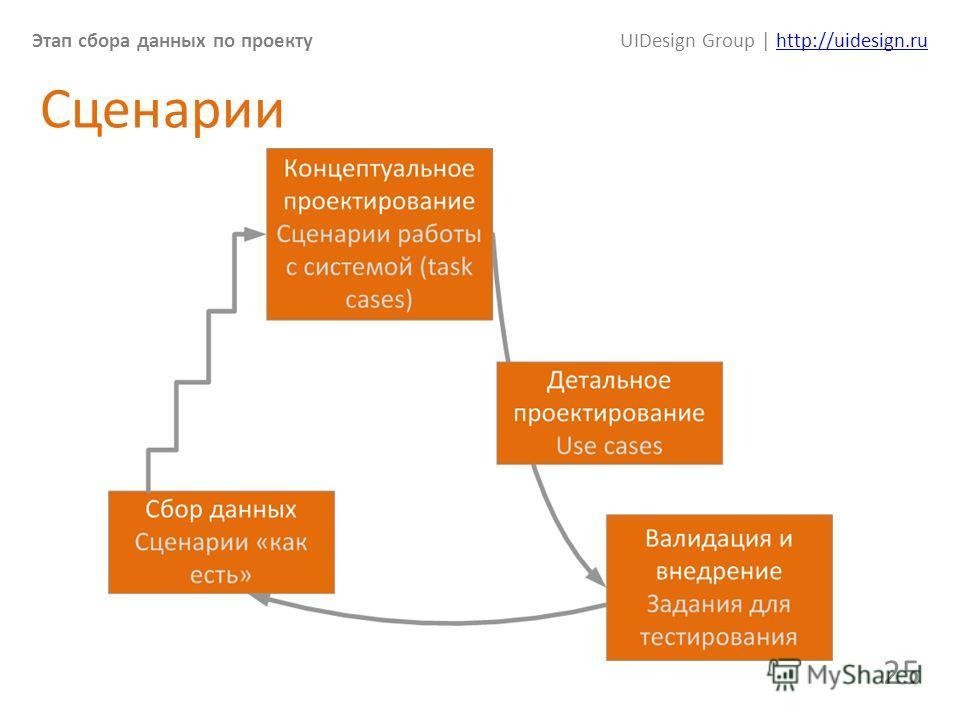 Этап сбора данных по проектуUIDesign Group | http://uidesign.ruhttp://uidesign.ru 25 Сценарии