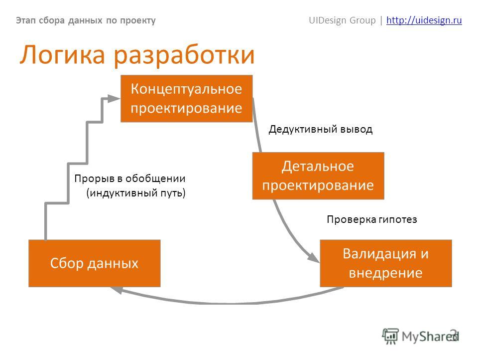 Этап сбора данных по проектуUIDesign Group | http://uidesign.ruhttp://uidesign.ru 3 Логика разработки Прорыв в обобщении (индуктивный путь) Дедуктивный вывод Проверка гипотез