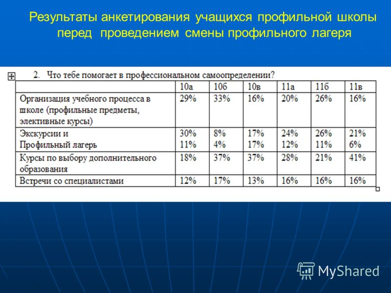 Результаты анкетирования учащихся профильной школы перед проведением смены профильного лагеря